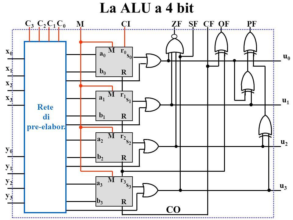 La ALU a 4 bit CO C1 Rete di pre-elabor. C3 C2 C0 y0 y1 y2 y3 x0 x1 x2