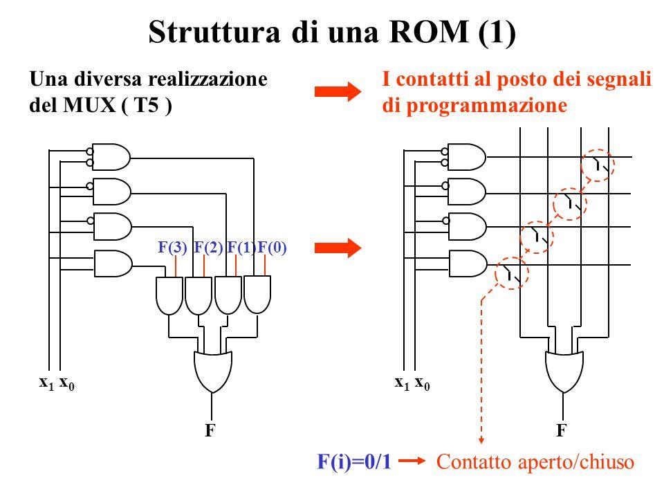 Struttura di una ROM (1) Una diversa realizzazione del MUX ( T5 )