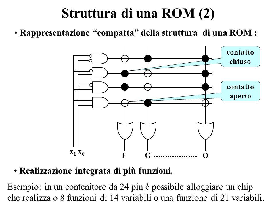 Struttura di una ROM (2) Rappresentazione compatta della struttura di una ROM : F. G. O. contatto.