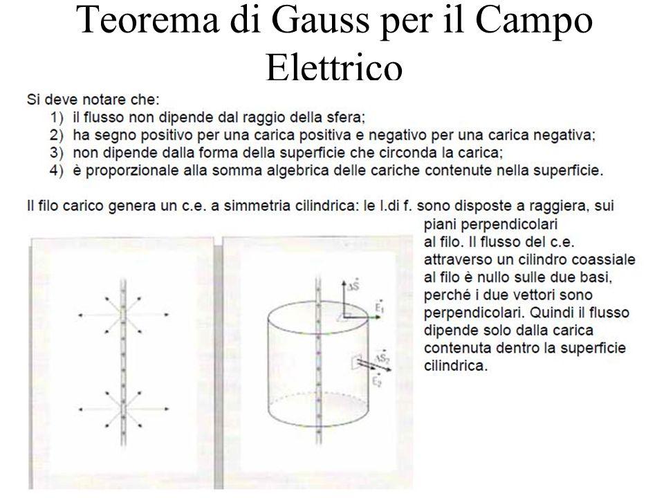 Teorema di Gauss per il Campo Elettrico