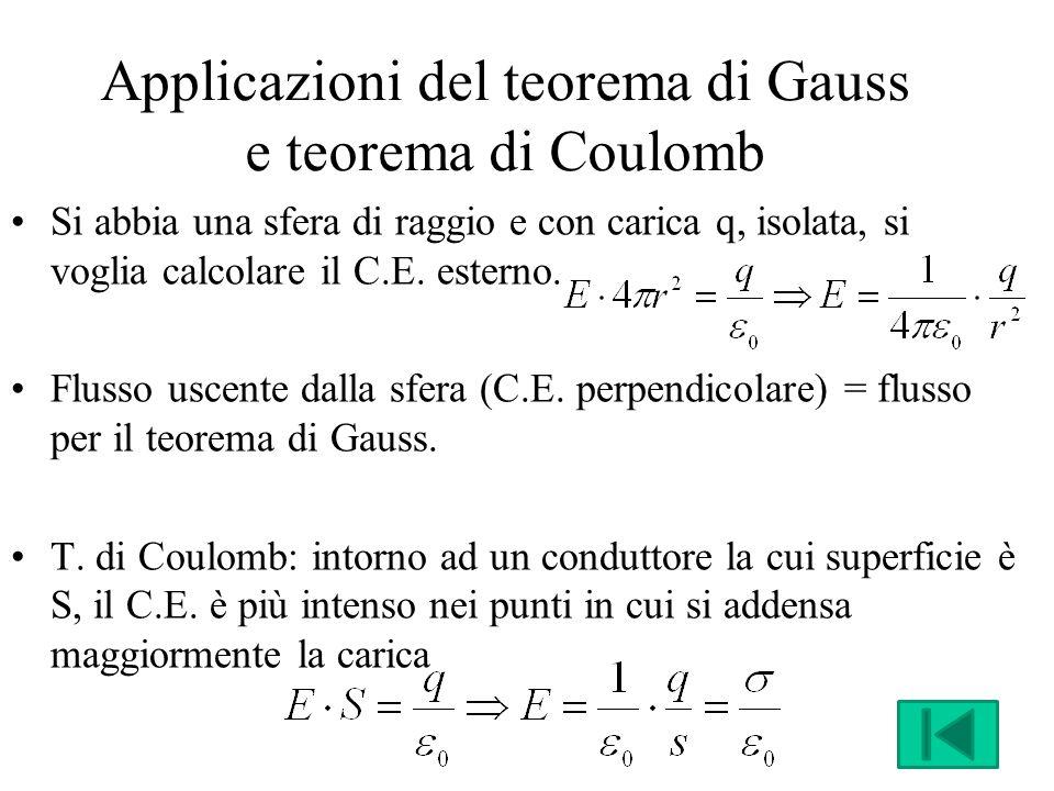 Applicazioni del teorema di Gauss e teorema di Coulomb