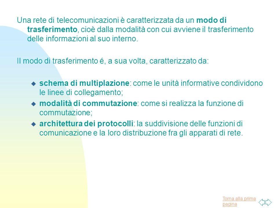 Una rete di telecomunicazioni è caratterizzata da un modo di trasferimento, cioè dalla modalità con cui avviene il trasferimento delle informazioni al suo interno.
