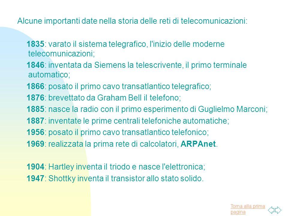 Alcune importanti date nella storia delle reti di telecomunicazioni: