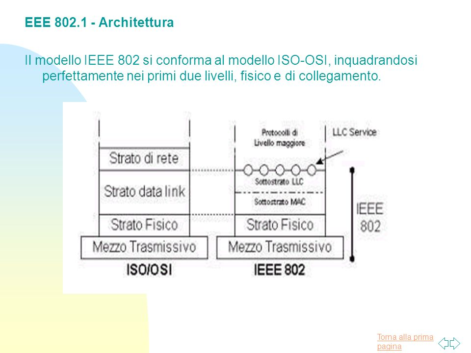 EEE 802.1 - Architettura