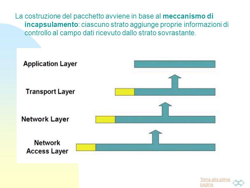 La costruzione del pacchetto avviene in base al meccanismo di incapsulamento: ciascuno strato aggiunge proprie informazioni di controllo al campo dati ricevuto dallo strato sovrastante.
