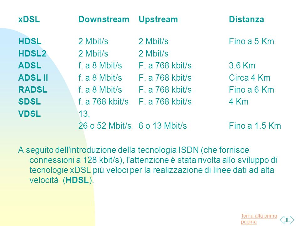 xDSL Downstream Upstream Distanza