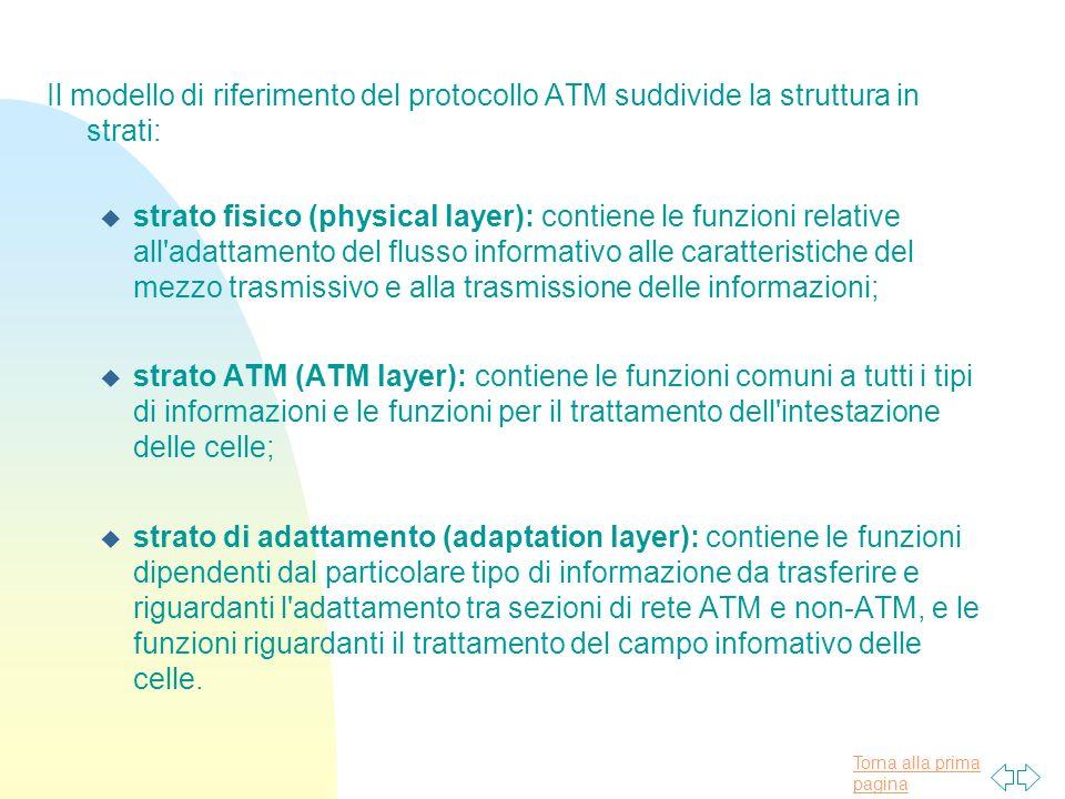Il modello di riferimento del protocollo ATM suddivide la struttura in strati: