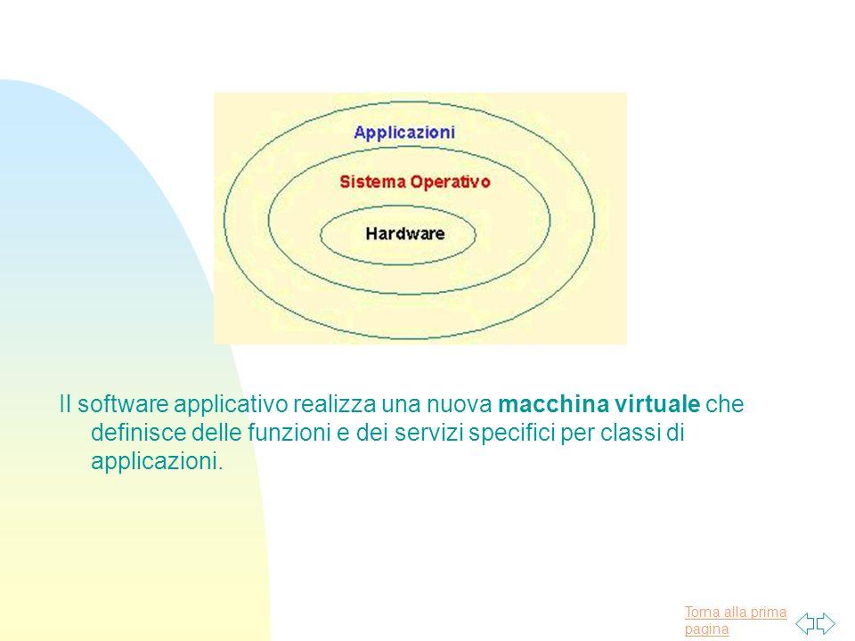 Il software applicativo realizza una nuova macchina virtuale che definisce delle funzioni e dei servizi specifici per classi di applicazioni.