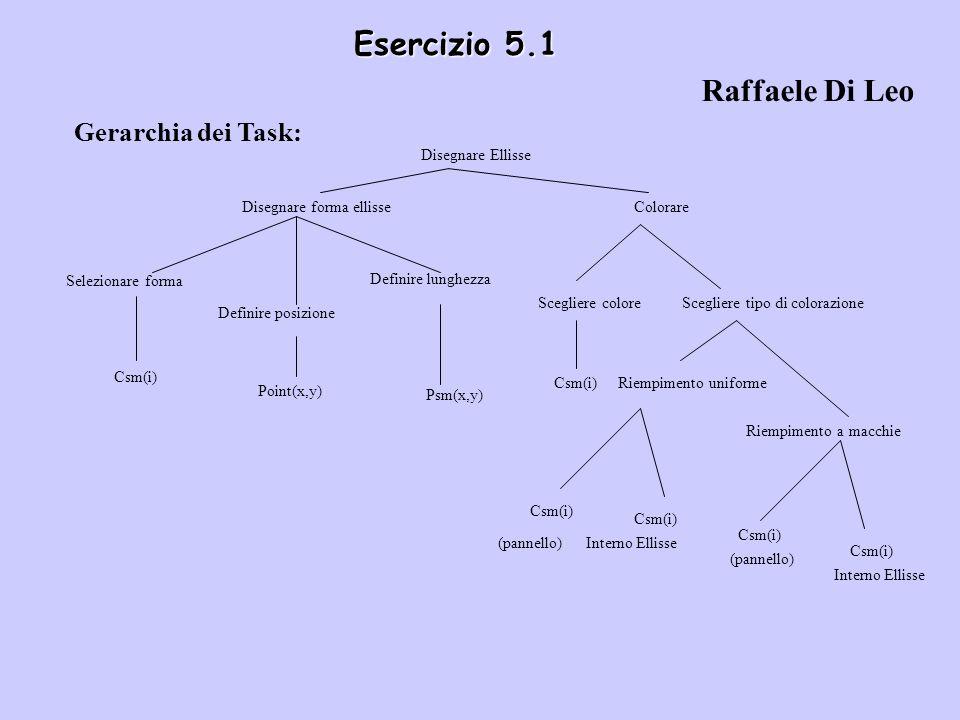Esercizio 5.1 Raffaele Di Leo Gerarchia dei Task: Disegnare Ellisse