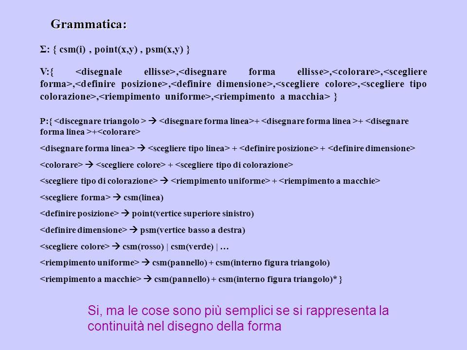 Grammatica:Σ: { csm(i) , point(x,y) , psm(x,y) }