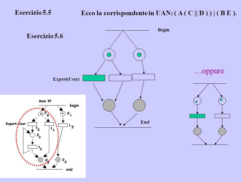 Esercizio 5.5 Ecco la corrispondente in UAN: ( A ( C || D ) ) | ( B E ). Begin. Esercizio 5.6. …oppure.