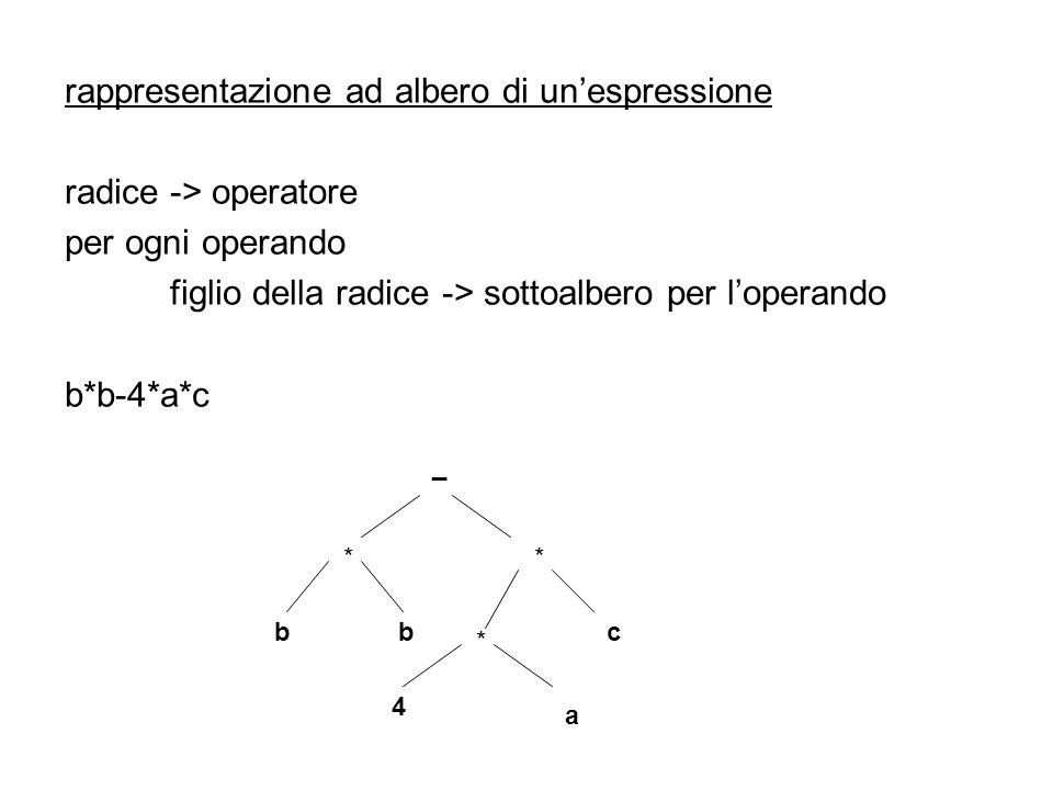 rappresentazione ad albero di un'espressione radice -> operatore