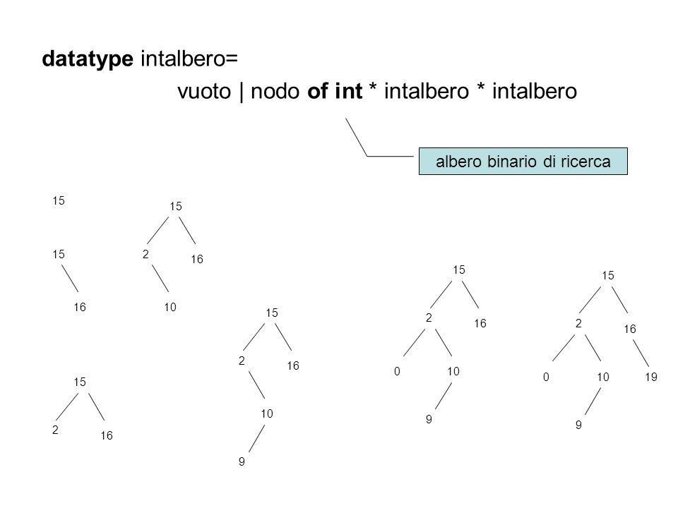 datatype intalbero= vuoto | nodo of int * intalbero * intalbero
