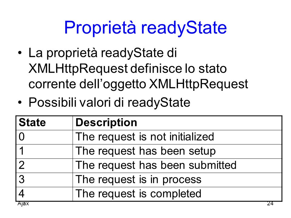 Proprietà readyState La proprietà readyState di XMLHttpRequest definisce lo stato corrente dell'oggetto XMLHttpRequest.