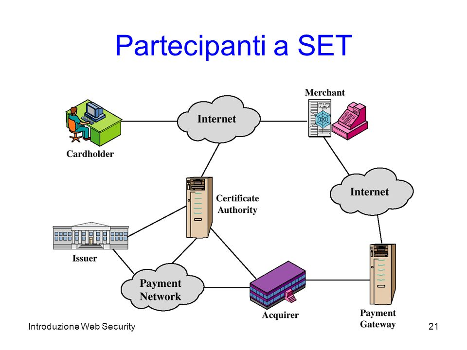 Partecipanti a SET Introduzione Web Security