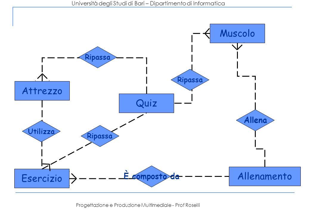 Progettazione e Produzione Multimediale - Prof Roselli