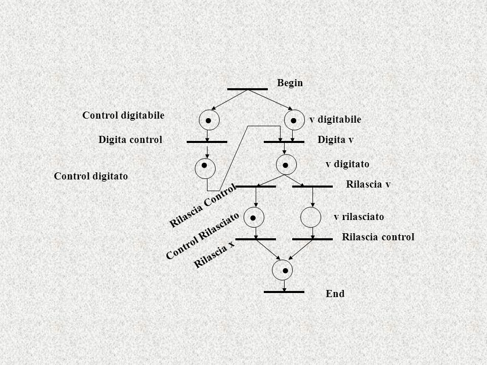 . . . . . Begin Control digitabile v digitabile Digita control