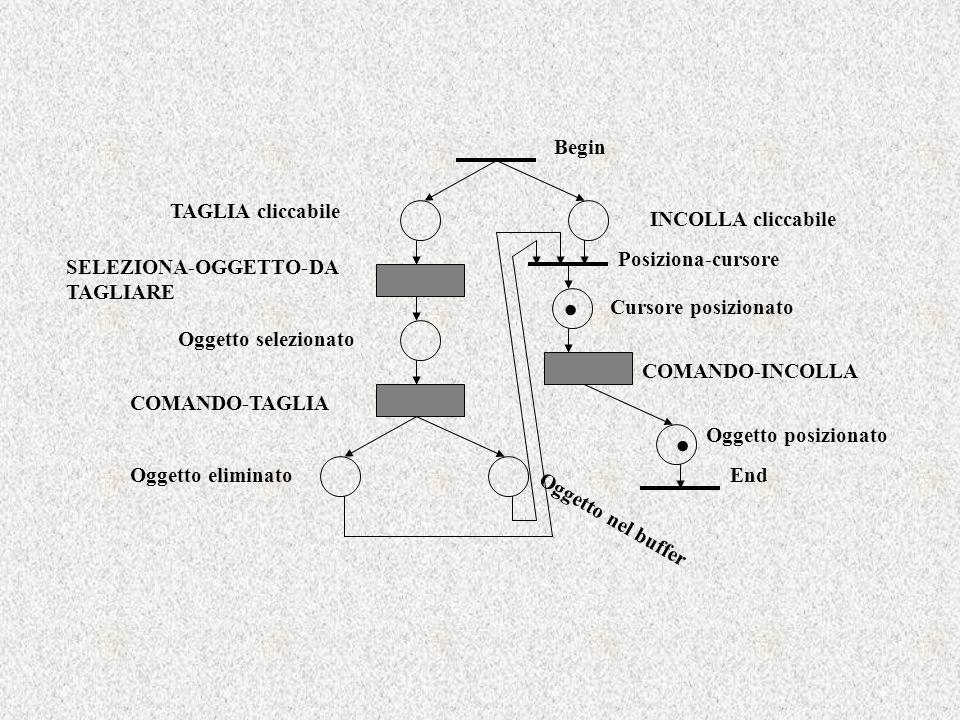 . . Begin TAGLIA cliccabile INCOLLA cliccabile Posiziona-cursore
