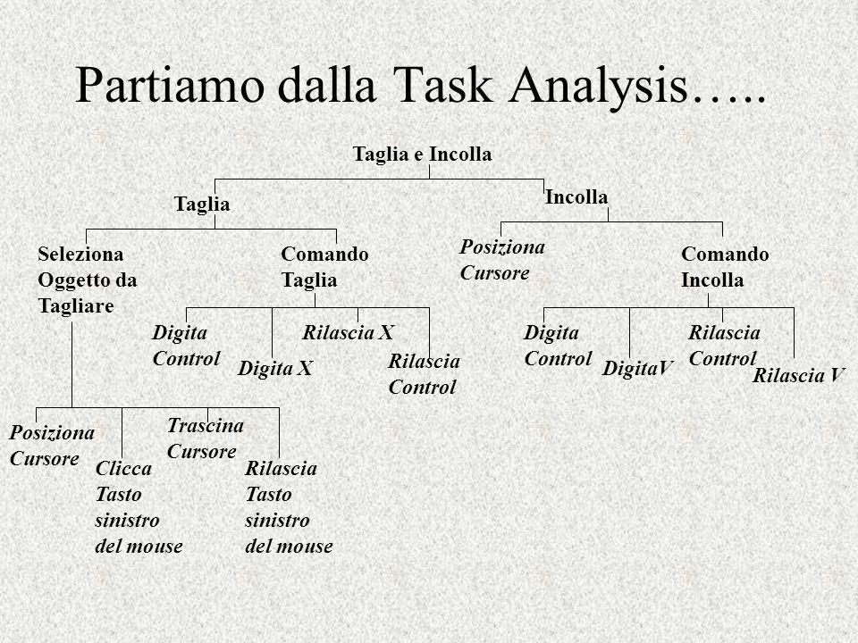 Partiamo dalla Task Analysis…..