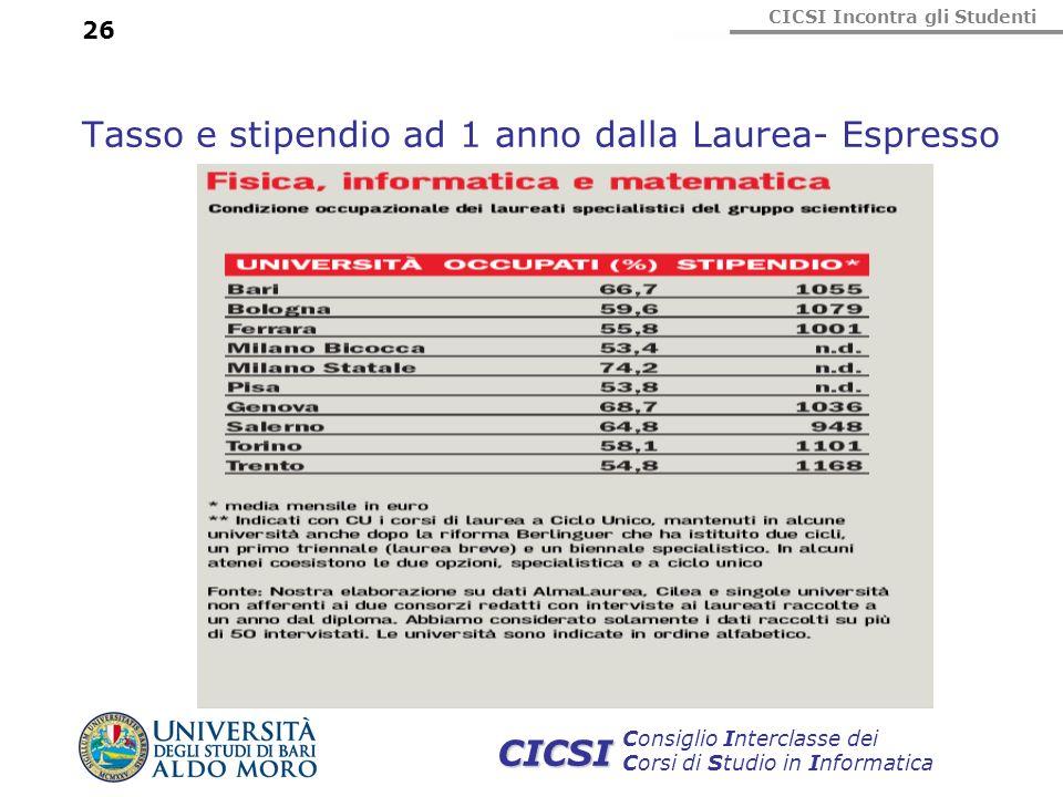 Tasso e stipendio ad 1 anno dalla Laurea- Espresso