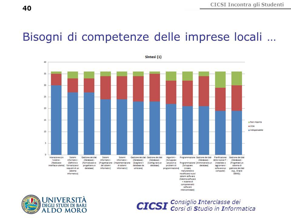 Bisogni di competenze delle imprese locali …