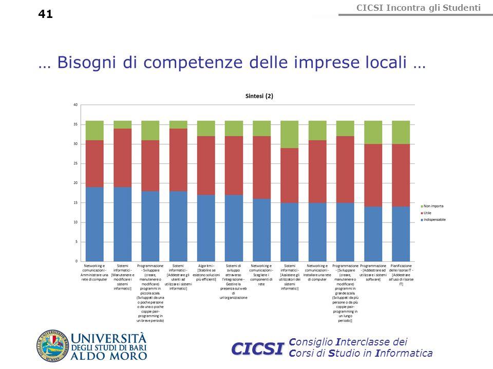 … Bisogni di competenze delle imprese locali …