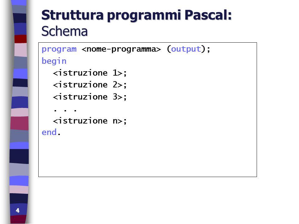Struttura programmi Pascal: Schema