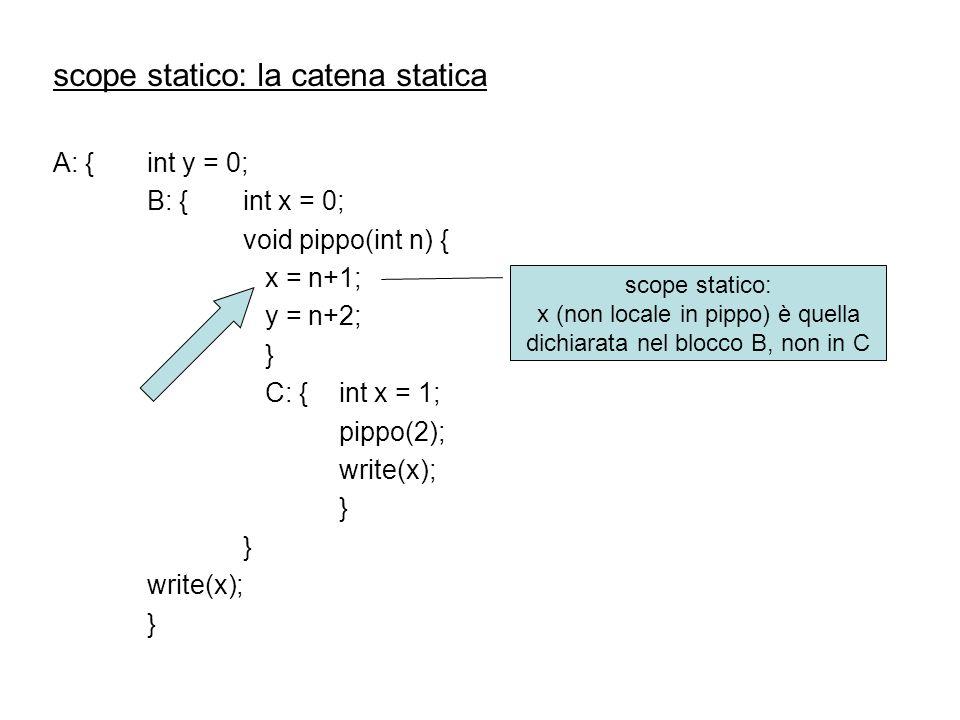 x (non locale in pippo) è quella dichiarata nel blocco B, non in C