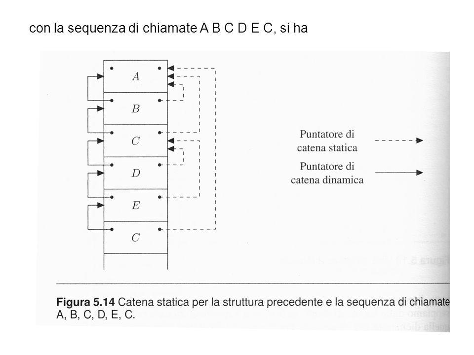 con la sequenza di chiamate A B C D E C, si ha