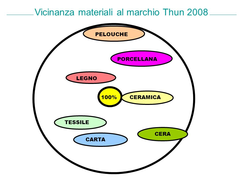 Vicinanza materiali al marchio Thun 2008