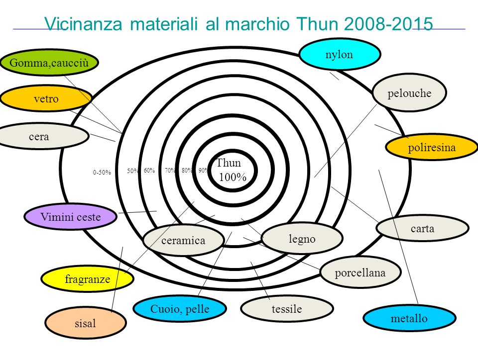Vicinanza materiali al marchio Thun 2008-2015