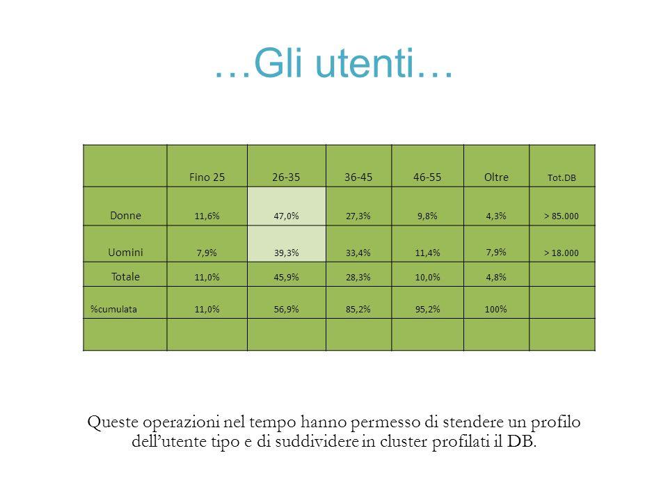 …Gli utenti… Fino 25. 26-35. 36-45. 46-55. Oltre. Tot.DB. Donne. 11,6% 47,0% 27,3% 9,8% 4,3%