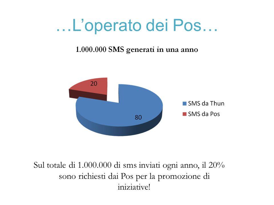 …L'operato dei Pos… Sul totale di 1.000.000 di sms inviati ogni anno, il 20% sono richiesti dai Pos per la promozione di iniziative!