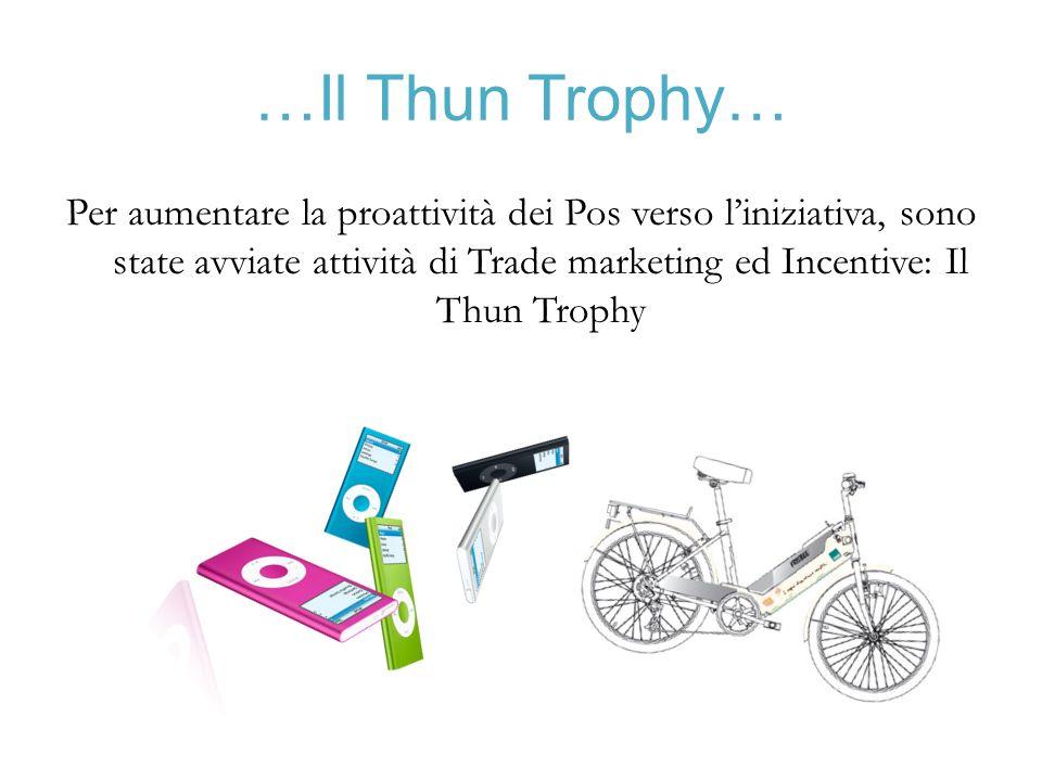 …Il Thun Trophy… Per aumentare la proattività dei Pos verso l'iniziativa, sono state avviate attività di Trade marketing ed Incentive: Il Thun Trophy.