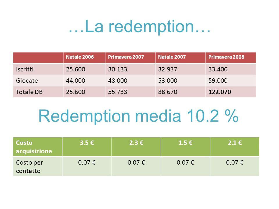 …La redemption… Redemption media 10.2 % Iscritti 25.600 30.133 32.937