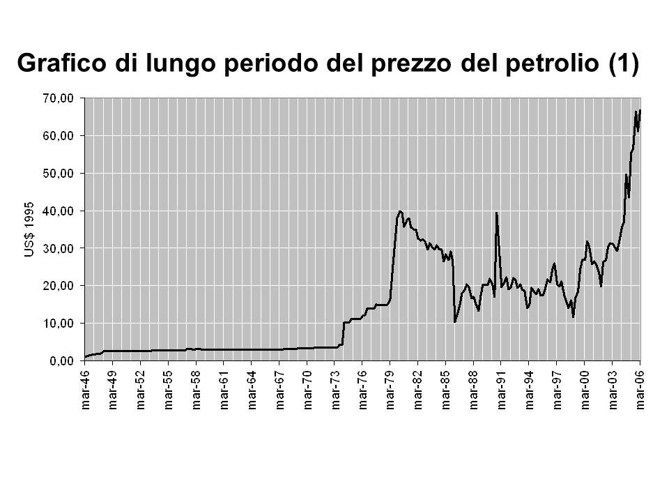 Grafico di lungo periodo del prezzo del petrolio (1)