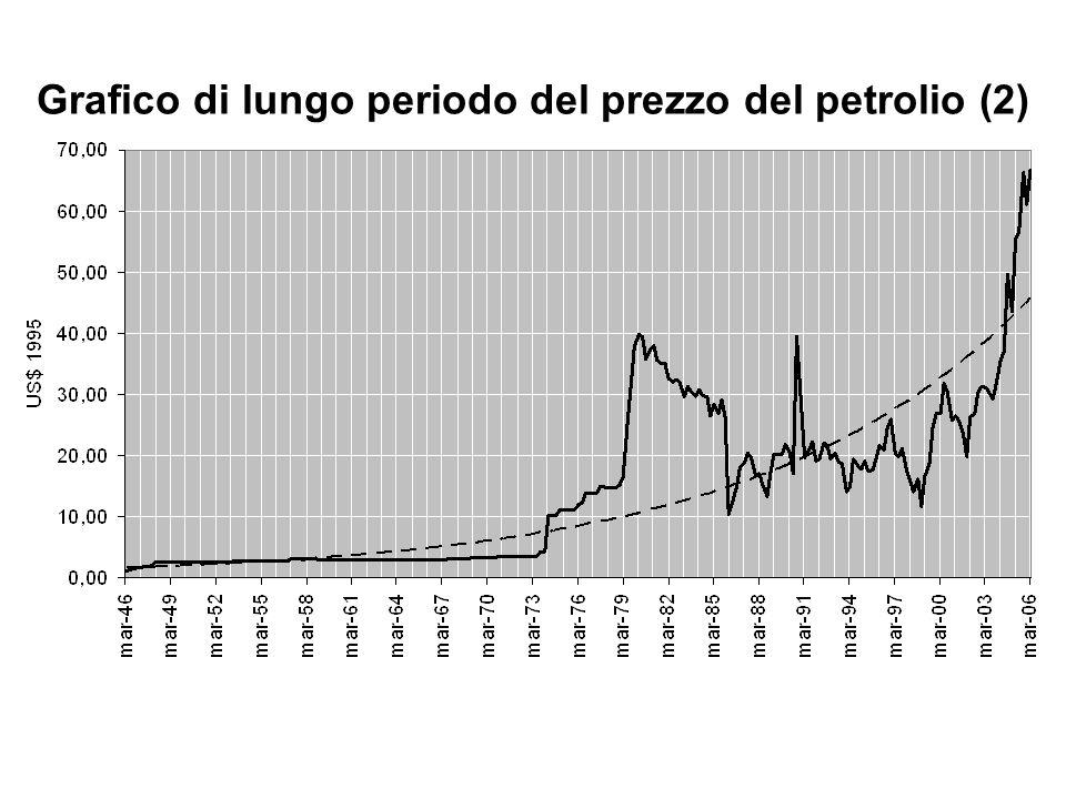Grafico di lungo periodo del prezzo del petrolio (2)