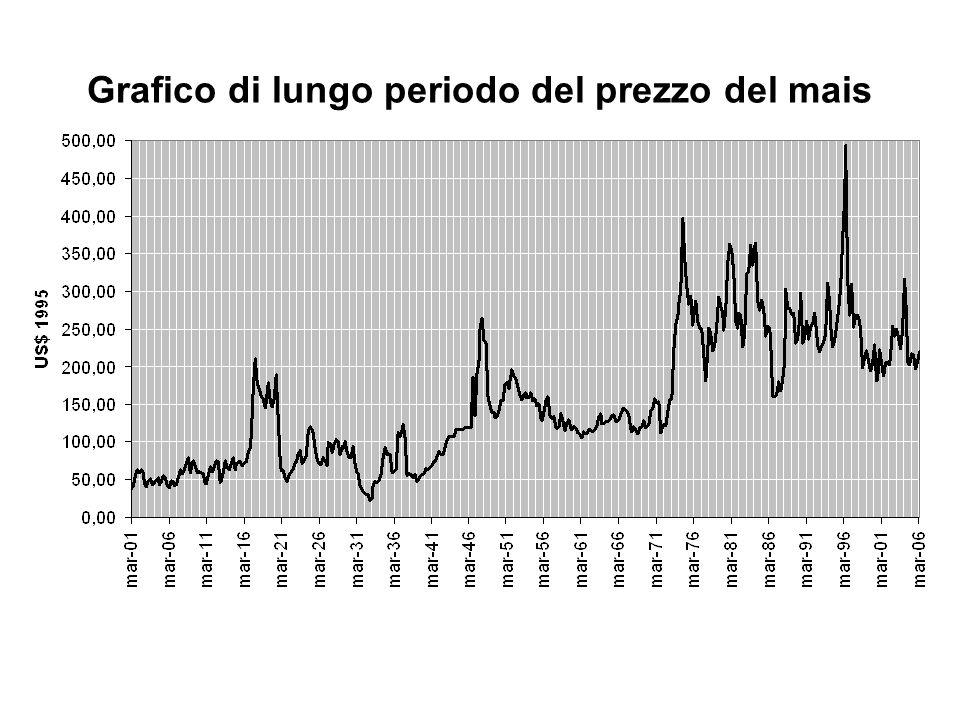 Grafico di lungo periodo del prezzo del mais