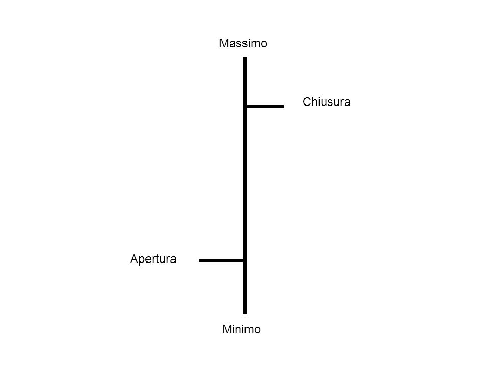 Massimo Chiusura Apertura Minimo