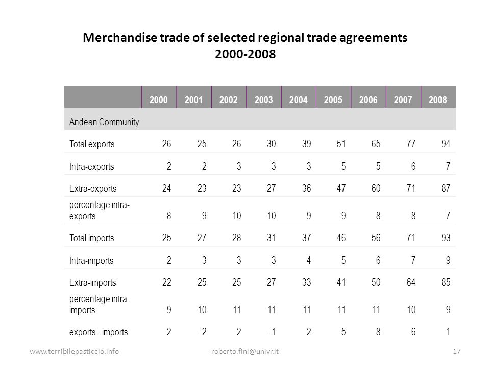 Merchandise trade of selected regional trade agreements 2000-2008