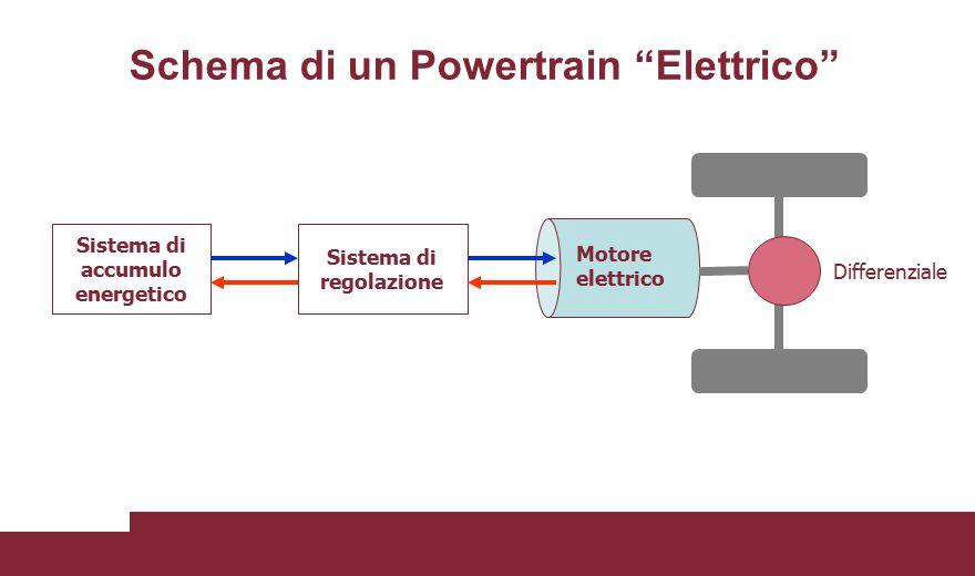 Schema di un Powertrain Elettrico
