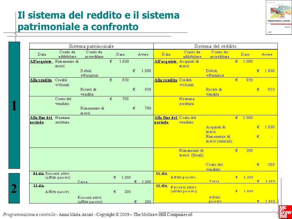 Il sistema del reddito e il sistema patrimoniale a confronto