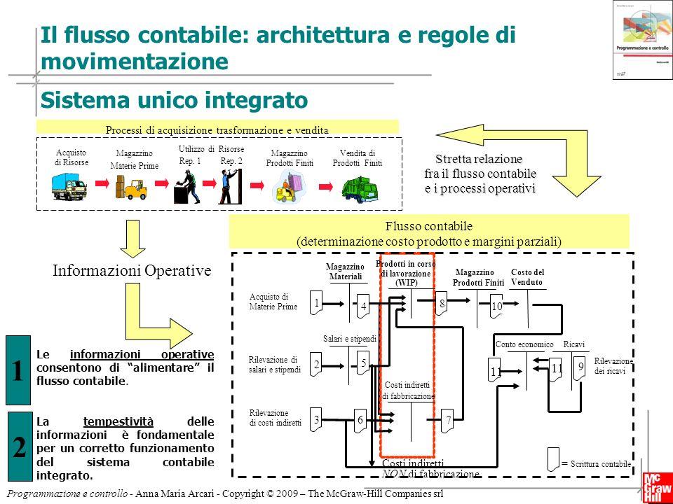 Il flusso contabile: architettura e regole di movimentazione