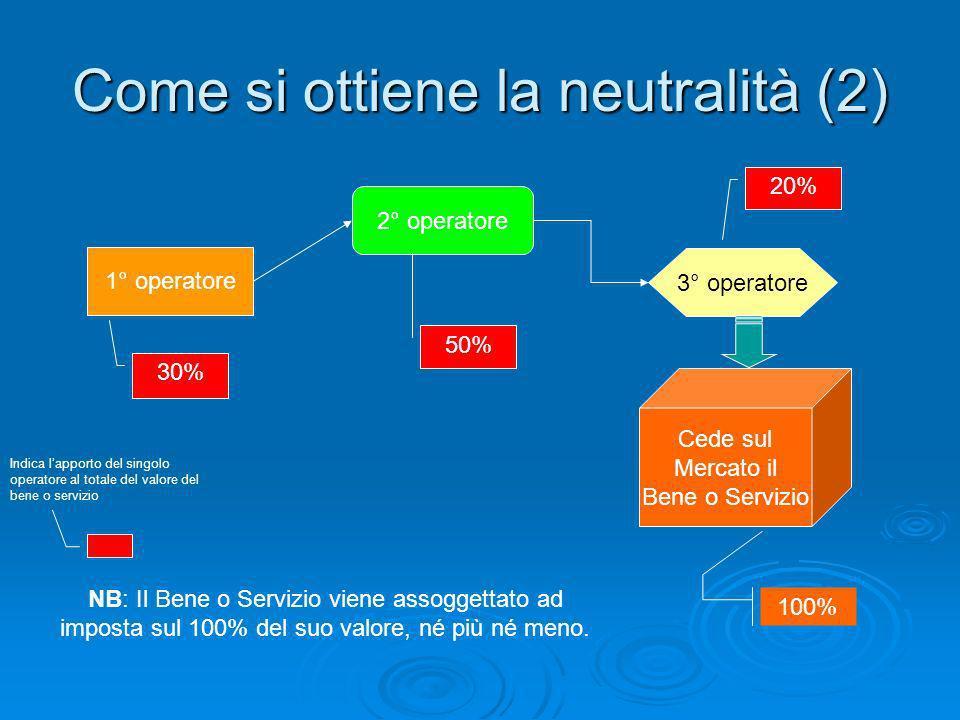 Come si ottiene la neutralità (2)