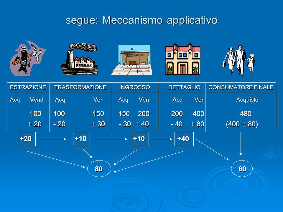 segue: Meccanismo applicativo