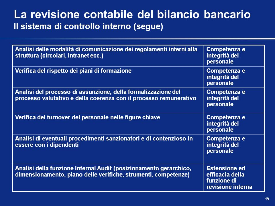 La revisione contabile del bilancio bancario Il sistema di controllo interno (segue)