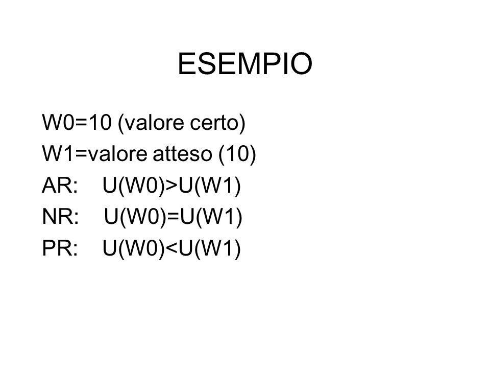 ESEMPIO W0=10 (valore certo) W1=valore atteso (10) AR: U(W0)>U(W1)