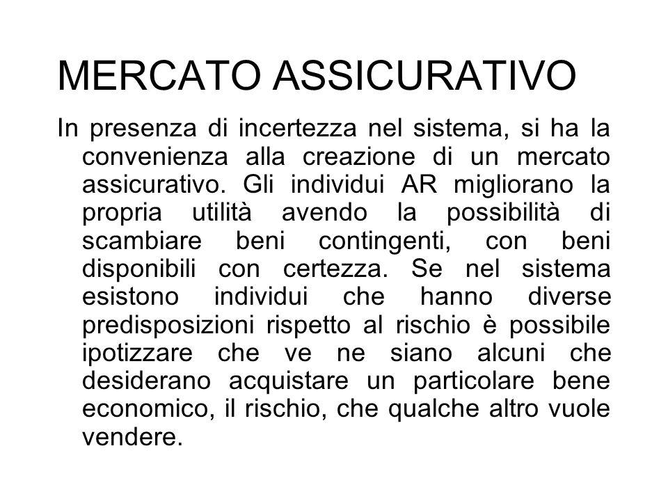 MERCATO ASSICURATIVO
