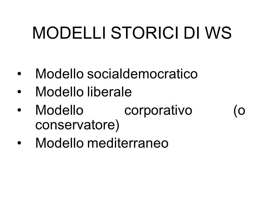 MODELLI STORICI DI WS Modello socialdemocratico Modello liberale
