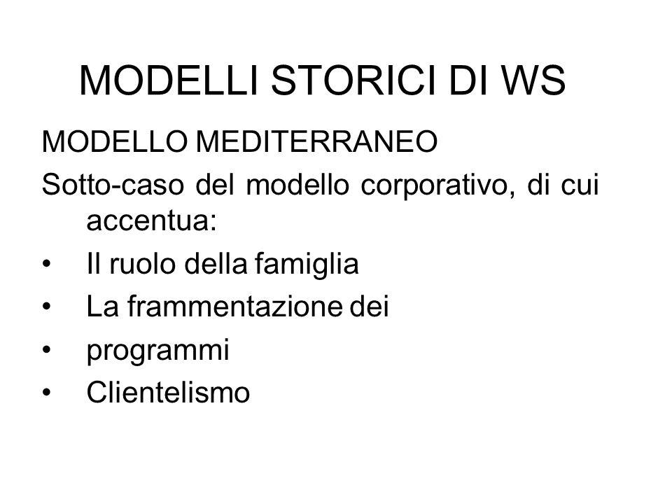 MODELLI STORICI DI WS MODELLO MEDITERRANEO